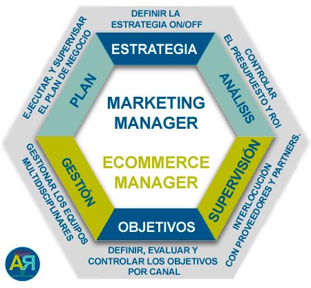 Tu socio, tu Digital Marketing Manager. Te ofrezco una alianza estratégica para hacer crecer tus ingresos