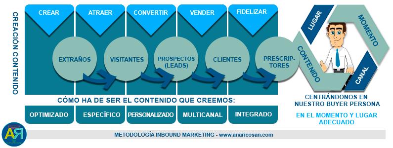 Especializada en estrategias Inbound Marketing - Ana Rico Sánchez