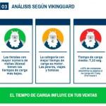 Los ecommerce españoles suspenden en velocidad de carga