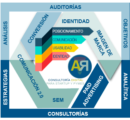 Servicio de Auditoría y Consultoría Digital para startups y pymes. Ana Rico Sánchez