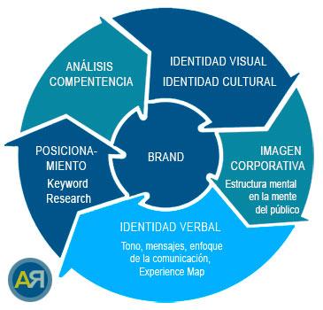 Estrategia Branding. Métricas para medir el éxito de tu Startup. Consultoría Estratégica Digital Ana Rico Sánchez