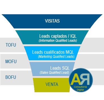 Embudo de Conversión Inbound. Métricas para medir el éxito de tu Startup. Consultoría Estrategia Digital Anaricosan.com