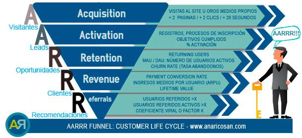 Modelo AARRR Funnel, Métricas pirata para medir el éxito de tu Startup. Consultoría Estratégica Ana Rico Sánchez