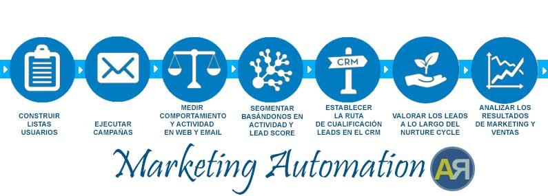Qué es la automatización del marketing. Ana Rico Sánchez. Consultora Marketing Digital