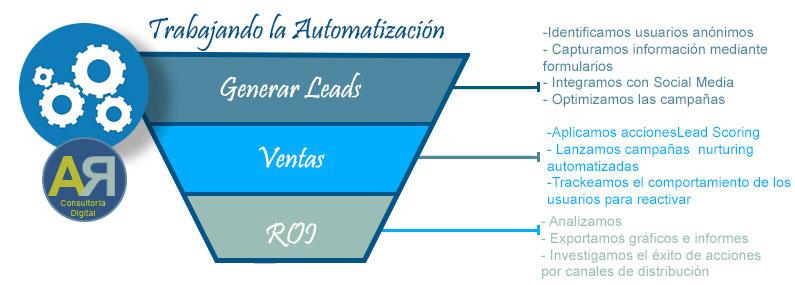 Cómo trabajar la automatización del marketing. Ana Rico Sánchez. Consultora Estrategia Digital