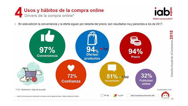 Usos y hábitos de compra online. IAB